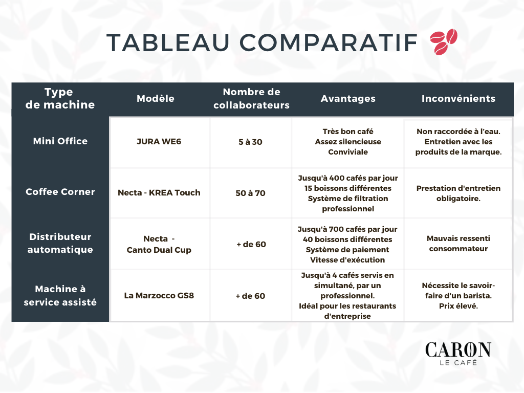 Tableau comparatif Café Caron